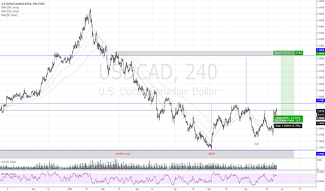 USDCAD: USDCAD ADAM&EVE PATTERN