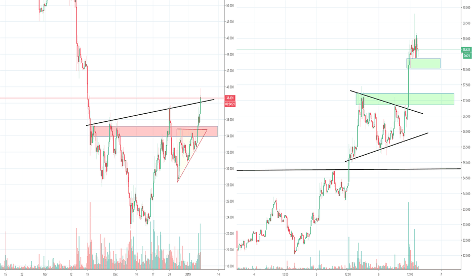 LTCUSD: Litecoin LTC about to break up towards 40? Part 2