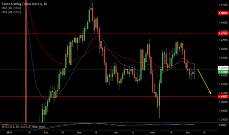 GBPCHF: Small pullback to add fuel to the short run?