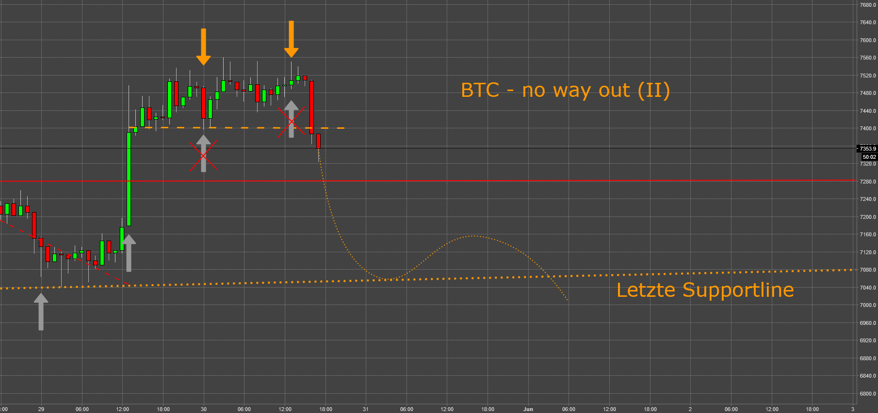 BTC - No Way Out (II)