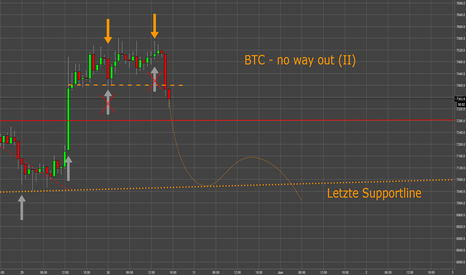 BTCUSD: BTC - No Way Out (II)