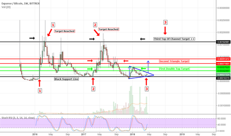 EXPBTC: EXPBTC Weekly Resistance/Support Analyzes