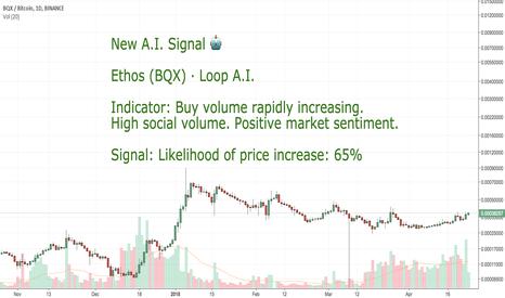 BQXBTC:  CoinLoop AI Signal: Ethos (BQX) - BUY