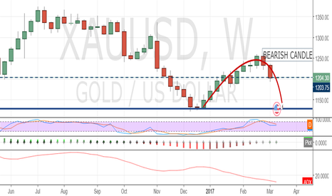 XAUUSD: Expecting move after news