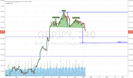 GBPJPY: GBP/JPY H&Sを形成か