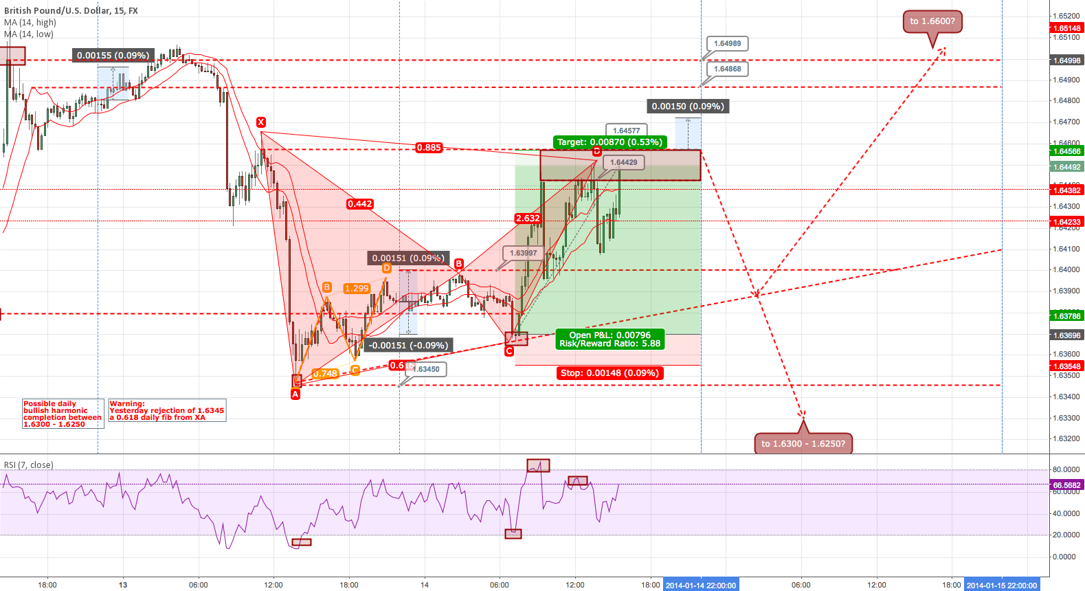 GBPUSD tomorrows battle plan