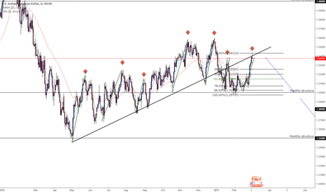 USDCAD: USDCAD Short - and a outlook