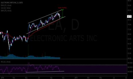 EA: EA uptrend Chanel