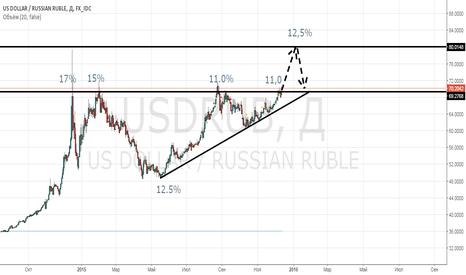 USDRUB: Ставка ЦБ РФ vs Цена на нефть