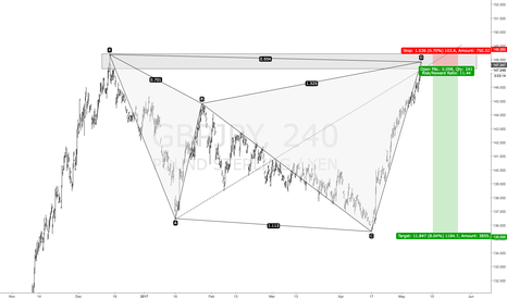 GBPJPY: GBPJPY Short Awesome R
