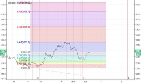 GC1!: Near term bullish gold target