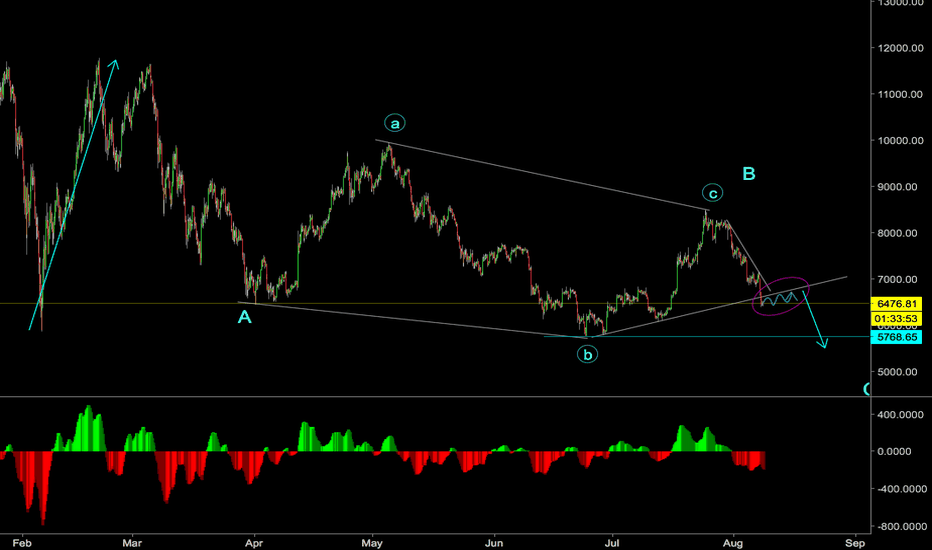 BTCUSD: BTCUSD is going to brake the low before big up move?