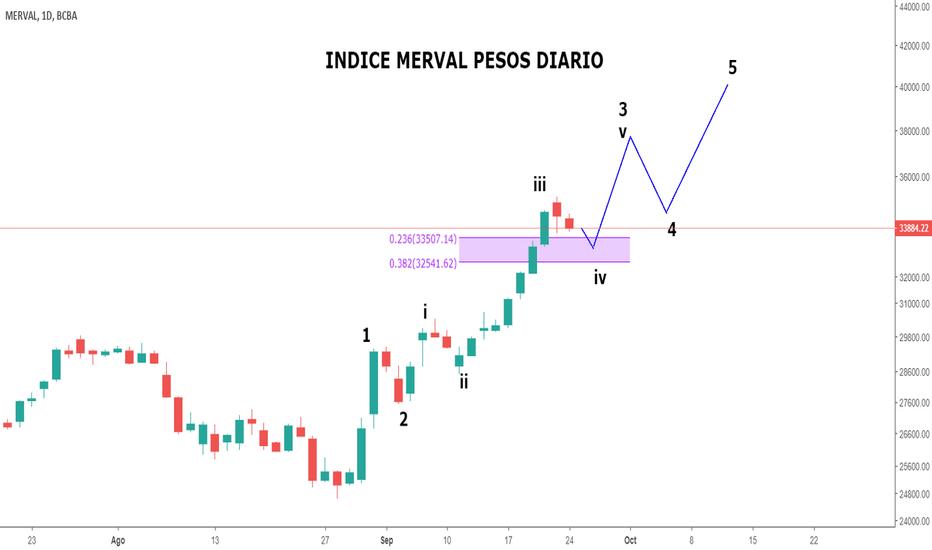 IMV: Merval recortando posiciones, antes de retomar la senda alcista