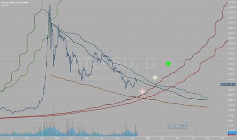 BTCUSD: Bitcoin 2014-2015