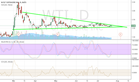 WTI: uptrend or downtrend