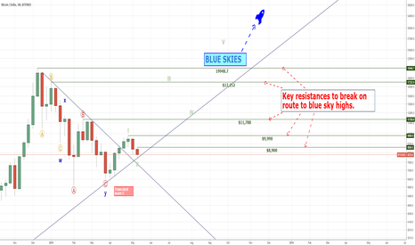 BTCUSD: Required Steps for All Time High's