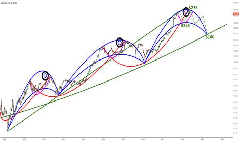 BA: Boeing - Weekly Chart - Losing Altitude?