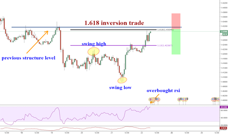 GBPUSD: 1.618 inversion on the GBPUSD