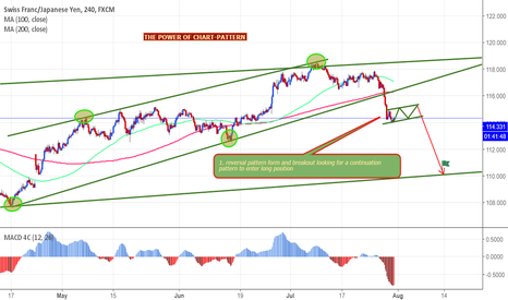 CHFJPY: sell steup