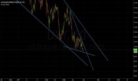 DXY: Pattern Set-Up: Falling Wedge
