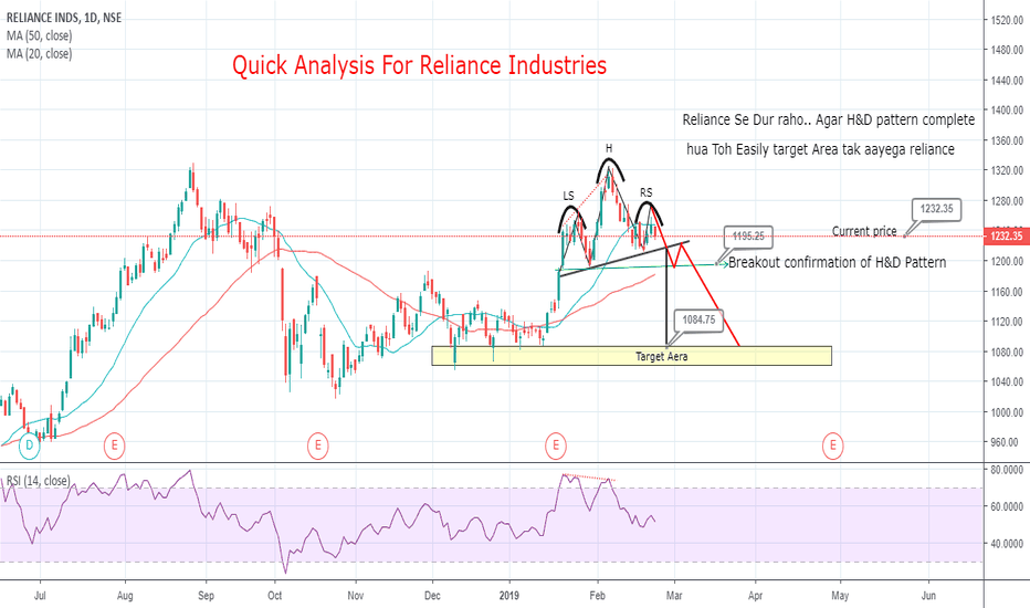 RELIANCE: Formation of H&D in Reliance (Bear is Coming?)