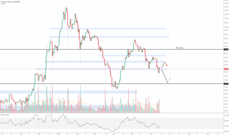 ETHUSD: Ethereum in consolidation