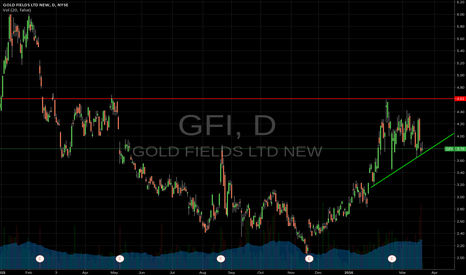 GFI: GFI Long idea