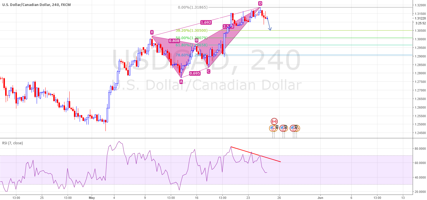 Bearish butterfly confirmed with Bearish divergence.