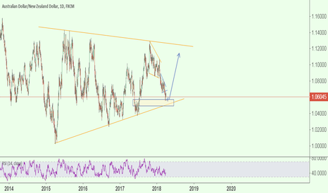 AUDNZD: AUDNZD - big reversal coming??
