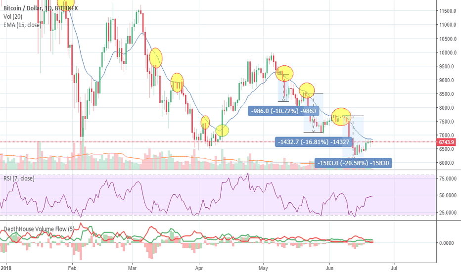 BTCUSD: Bitcoin Nearing Turning Point?