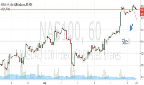 NAS100: Nasdaq declining