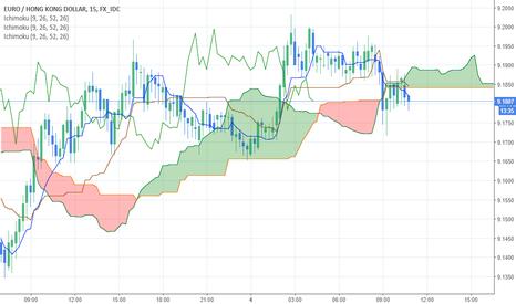 EURHKD: Exchange price might get uptrend if validations occur