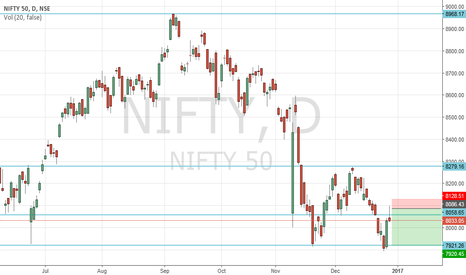 NIFTY: Nifty Short Idea for previous low