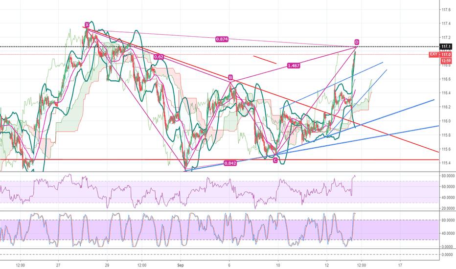 EXY: Short EUR Soon