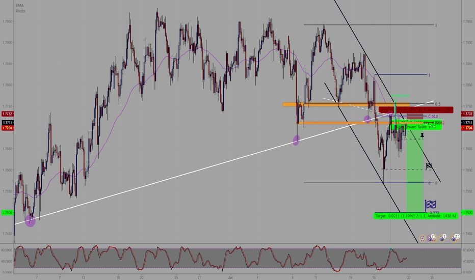 GBPAUD: GBP/AUD : H2 Short entry ** ( Risk/Reward = 10 )