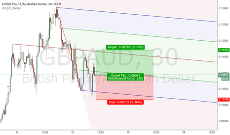 GBPAUD: move to ml - 90% chance ?