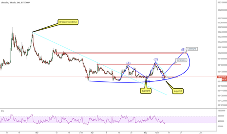 LTCBTC: LTCBTC: bottom is confirmed