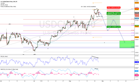 USDCHF: USDCHF Pending Short for a Bigger correction