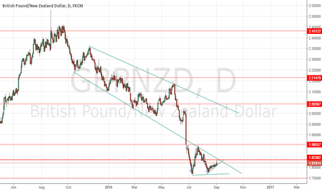 GBPNZD: GBPNZD Mixed Signals
