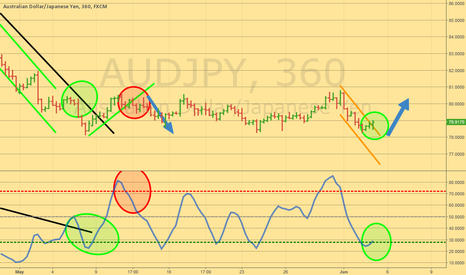 AUDJPY: Long the break