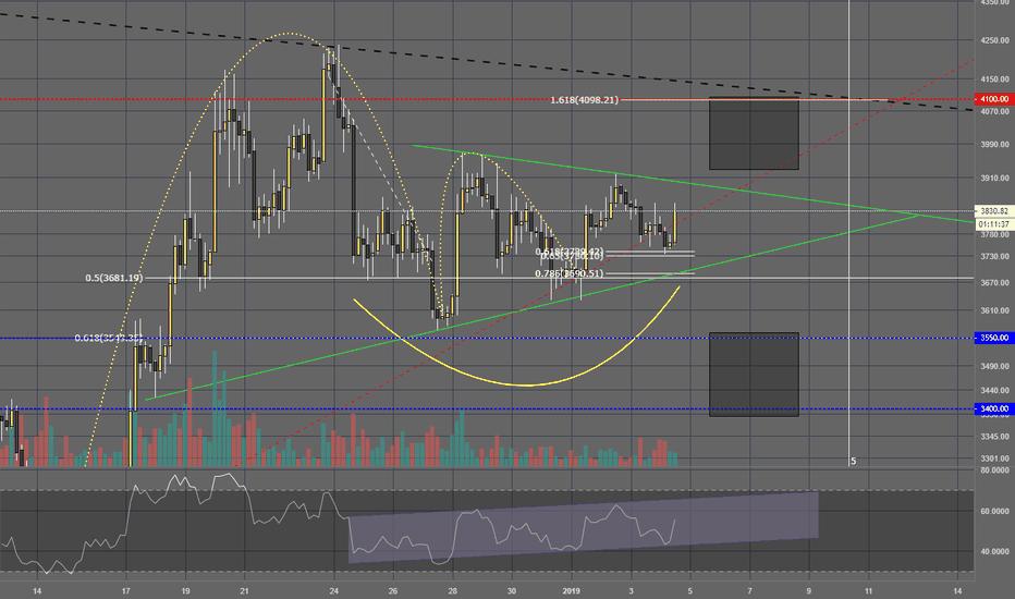 BTCUSD: All medium term targets for BITCOIN!