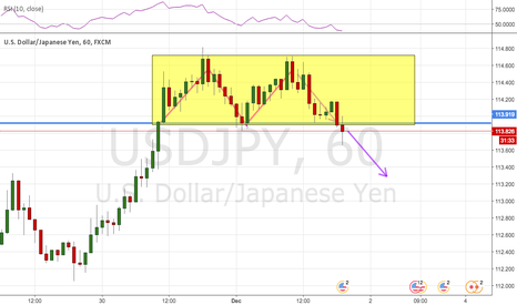 USDJPY: double top on hourly.
