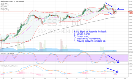 ES1!: ES1!: Early Signs of Potential Pullback