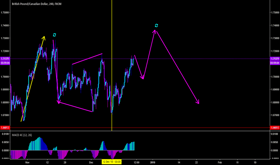 GBPCAD: GBPCAD - CONSOLIDATING HORROR!