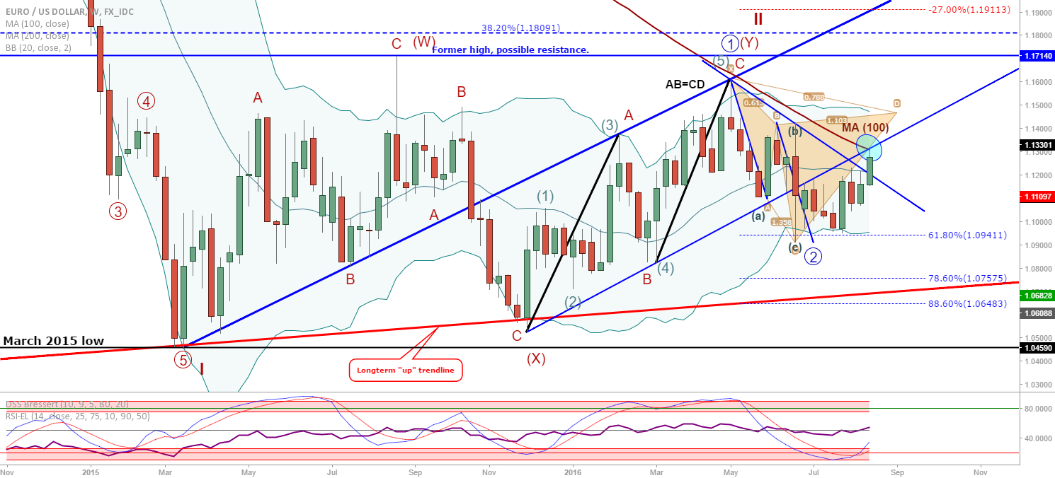 EUR/USD Weekly update: At the MA(100)