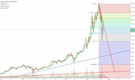 BTCUSD: BTC/USD мысли в слух
