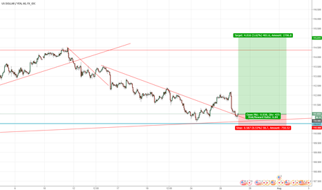 USDJPY: USDYEN_BUY NOW_TARGET AS YOU WISH