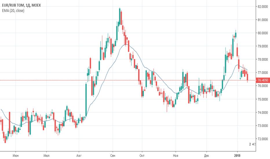 EURRUB_TOM: Евро/рубль (EURRUB_TOM) — торговый план на 16 января 2019 года