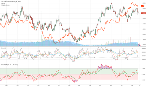 EURAUD: EURAUD short pressure good opportunity to start taking position