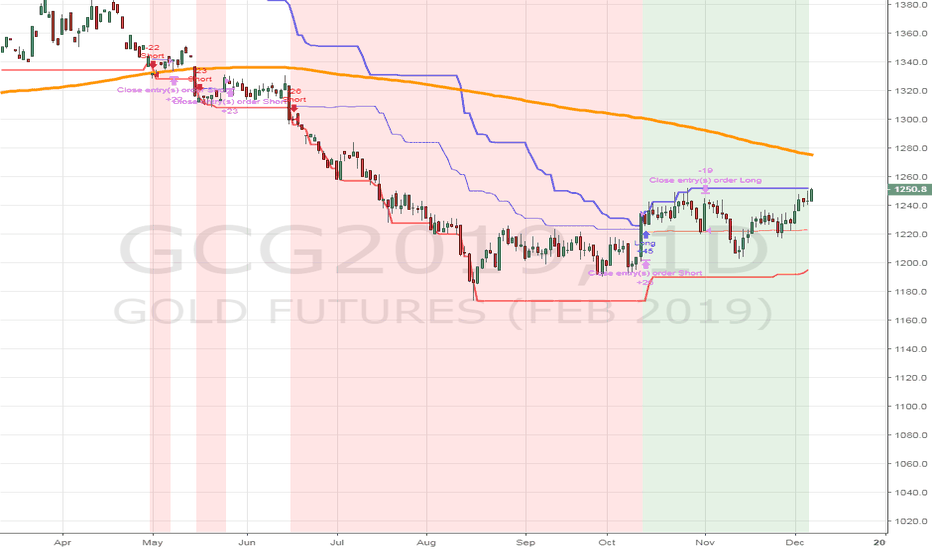GCG2019: Long GCG9 1252.2 with a protective stop at 1240.90
